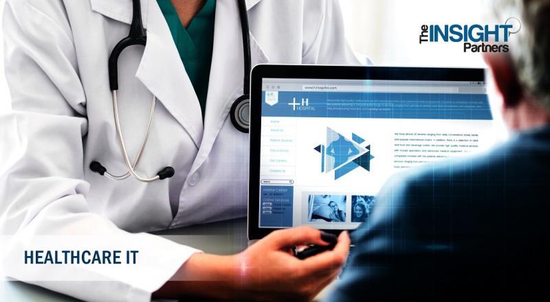 Cloud Security in Healthcare Market