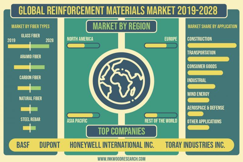 Global Reinforcement Materials Market