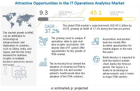 IT Operations Analytics Market Witness the Growth of $45.1