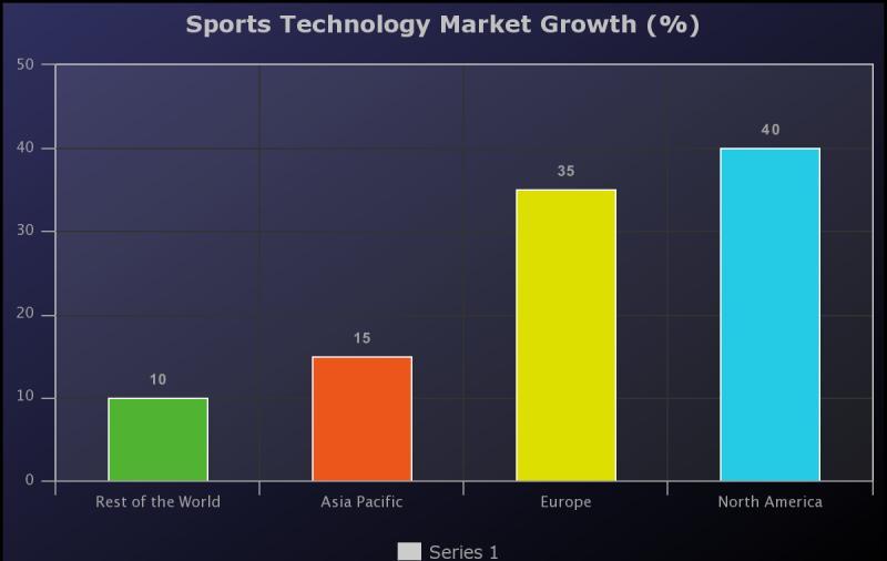 Sports Technology Market Report: Segment Analysis,