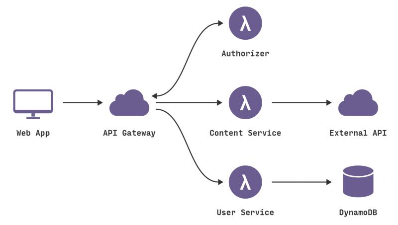 Serverless Architecture Market (Covid-19 Updated) is Booming