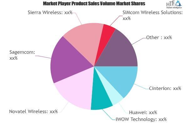Cellular Machine-to-Machine Market
