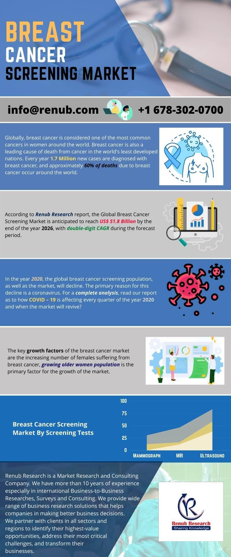 Global Breast Cancer Screening Market
