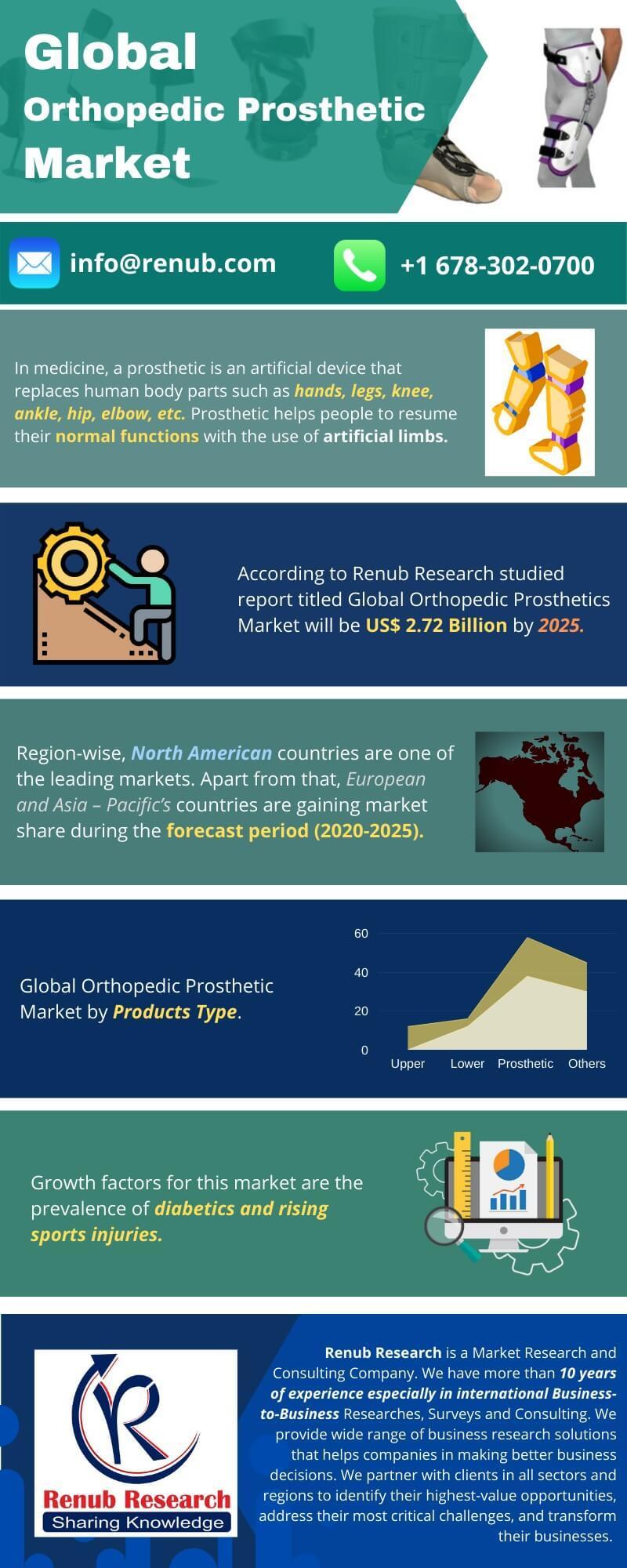 Global Orthopedic Prosthetics Market will be US$ 2.72 Billion