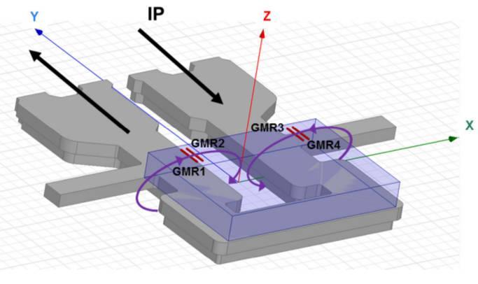 Giant Magneto Resistive (GMR) Sensors Sales, Price, Revenue,