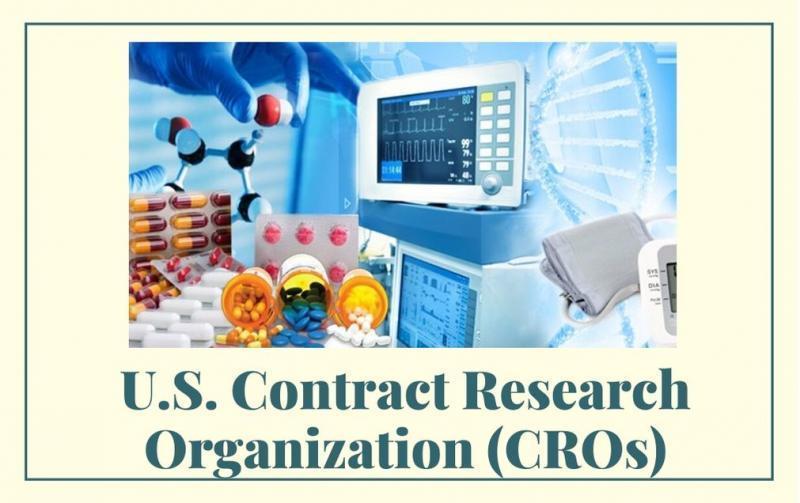 U.S. Contract Research Organization (CROs) Market