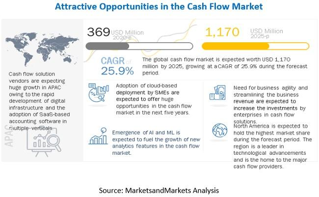 Cash Flow Market Witness the Growth of $1,170 million by 2025