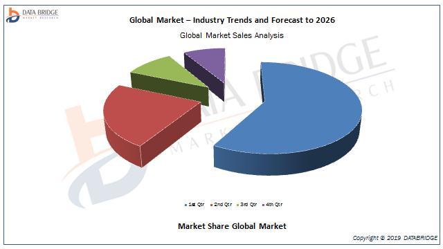 Automotive Multi Axis Positions Sensors Market