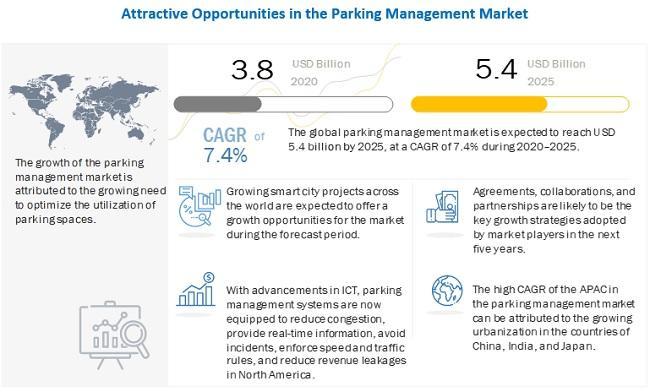 Parking Management Market Witness the Growth of $5.4 billion