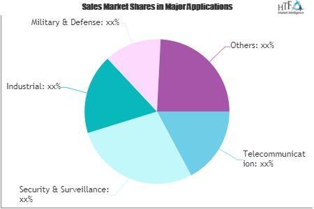 NFV Infrastructure (NFVI) Market