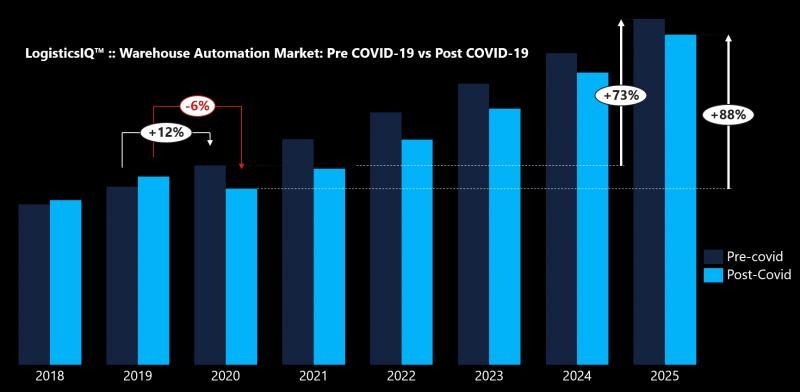 Warehouse Automation Market - Impact of COVID-19