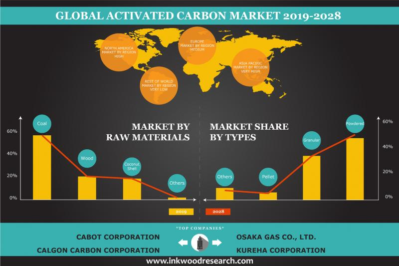 Global Activated Carbon Market