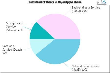 E-Business in Fashion Market