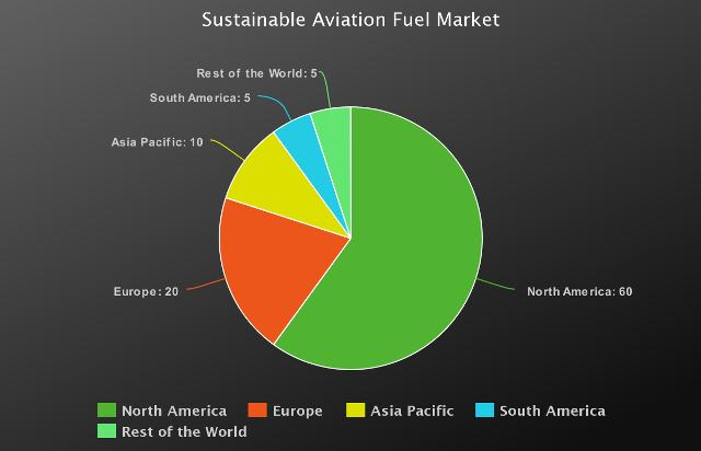 Sustainable Aviation Fuel Market to Witness Huge Growth by Key