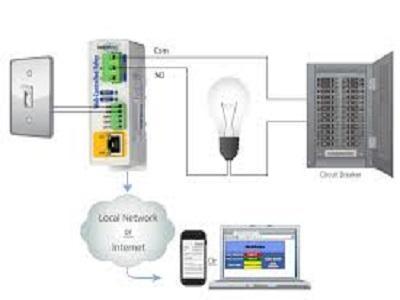 Global Domestic Ethernet Controller Market 2020 Business