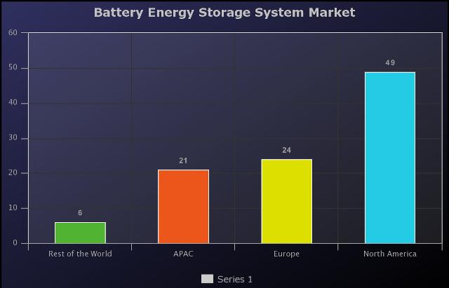 32.8% Growth Rate for Battery Energy Storage System Market