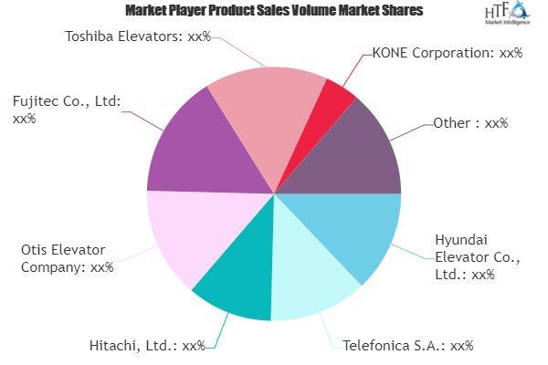 IoT in Elevators Industry Market