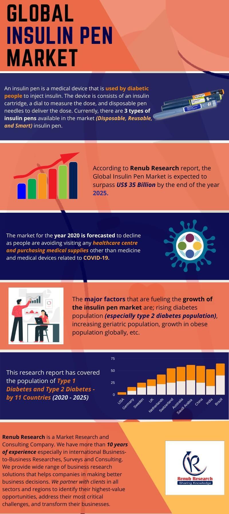 Global Insulin Pen Market
