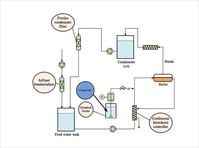 Global Process Water Treatment Chemicals Market 2020 Growth