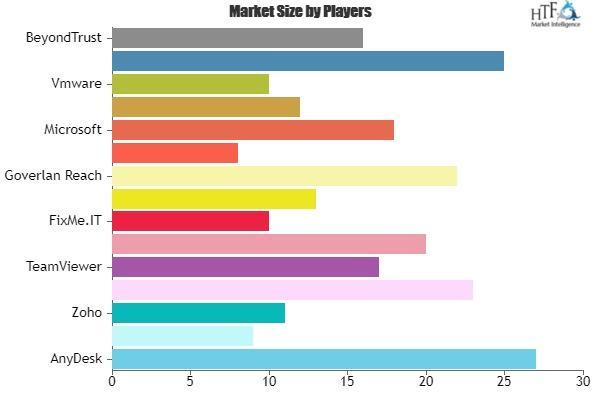 Remote Desktop Software Industry Market