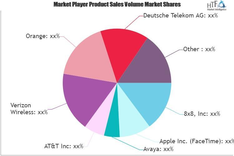 Voice over Internet Protocol (VoIP) Services Market