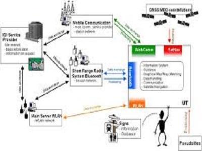 Global Location-based Services Market 2020 Business scenario