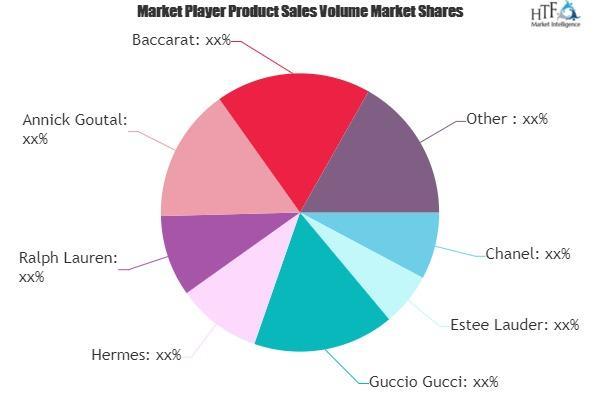 Luxury Perfume Market