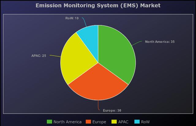 Latest Emission Monitoring System (EMS) Market Report by Top Key