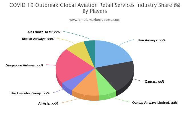 Aviation Retail Services Market