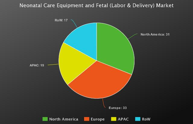 Recent Analysis of Neonatal Care Equipment and Fetal (Labor &