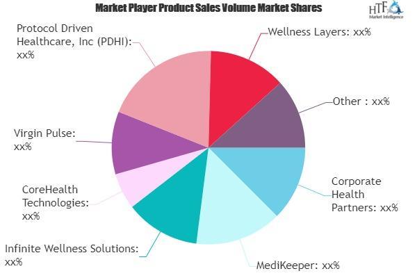 Employee Wellness Software Market