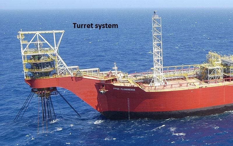 Turret System Market