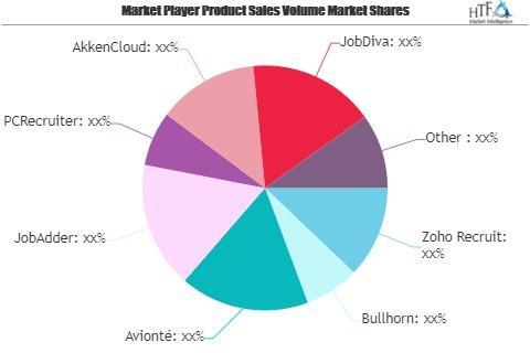 Staffing Agency Software Market