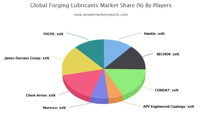 Forging Lubricants Market