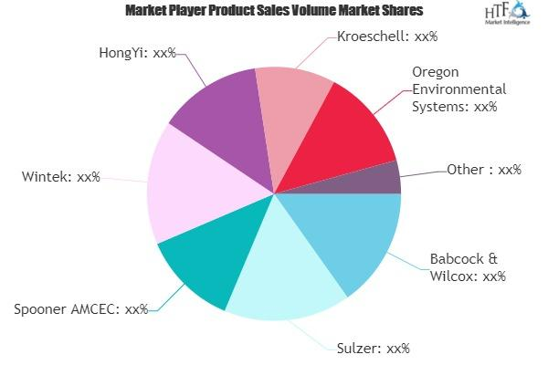 Solvent Recovery Systems Market