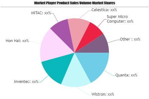 White Box Servers Market