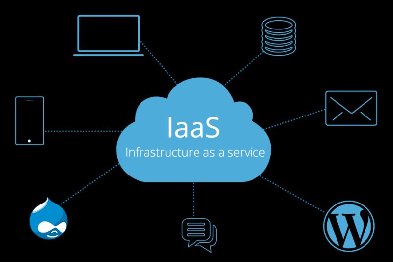 Infrastructure as a Service (IaaS) Market