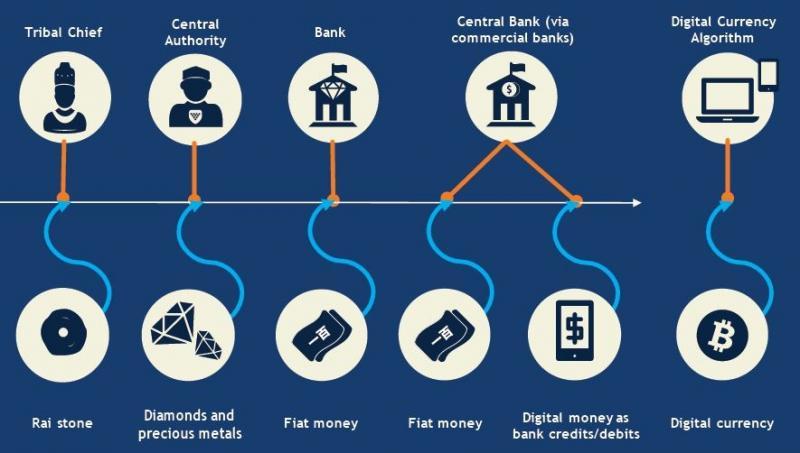 Digital Economy and Digital Media Market