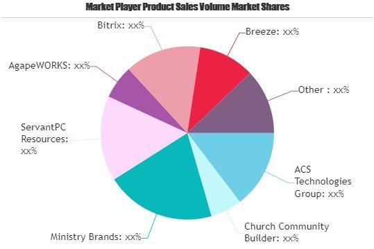 Church Management Software Market