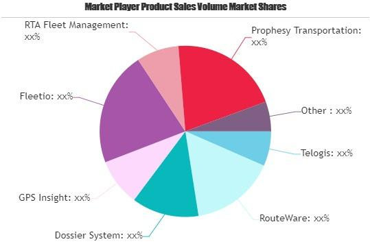 Fleet Management Software Market