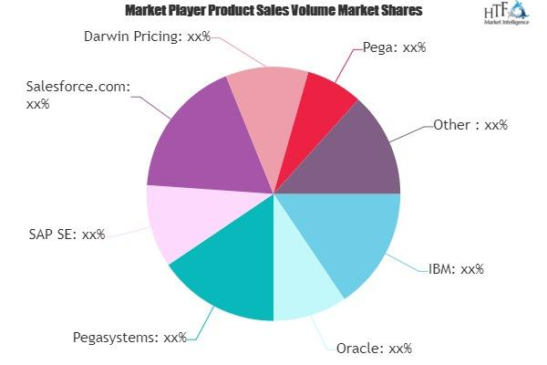 Real-Time Marketing Software Market