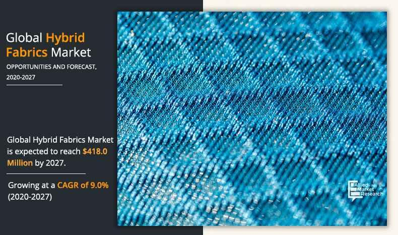 Hybrid Fabrics Market is Booming Worldwide at a CAGR of 9.0% from
