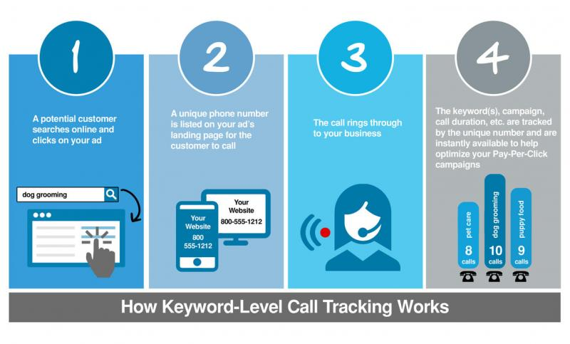 PPC Call Tracking Tools