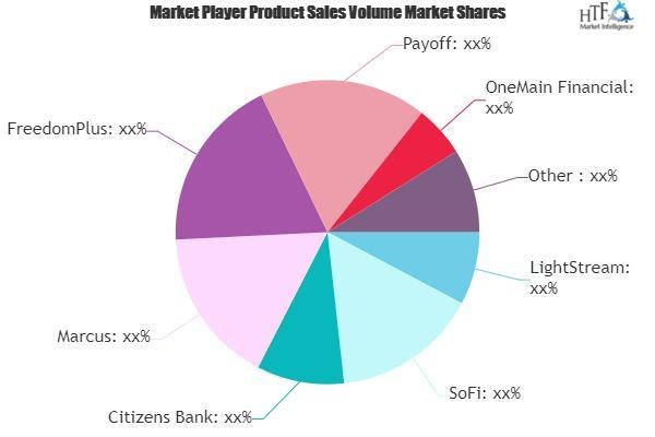 Personal Loans Market