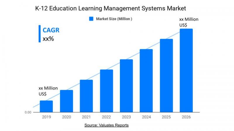 K-12 Education Learning Management Systems (LMS) Market Size,