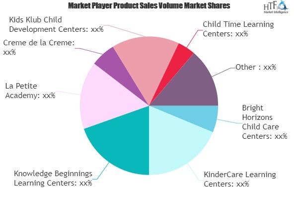 Child Day Care Services Market