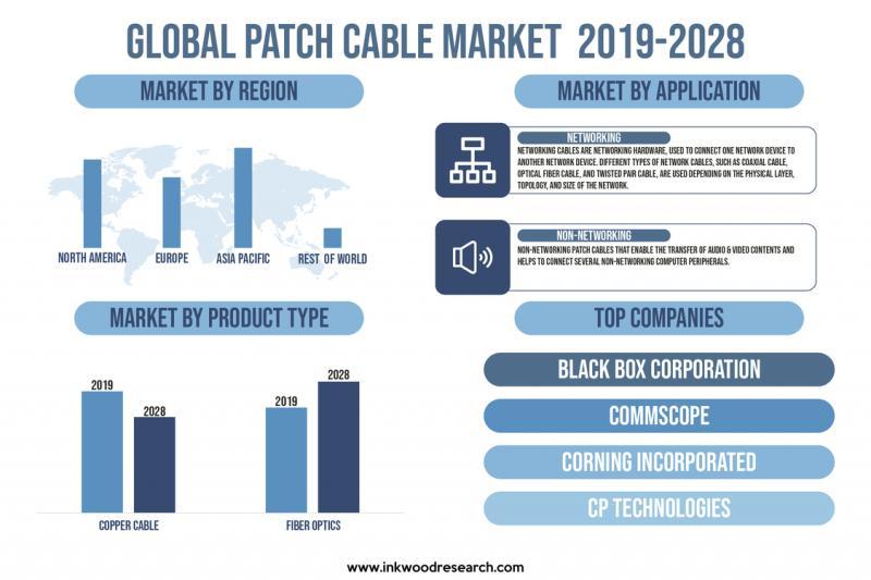Patch Cable Market