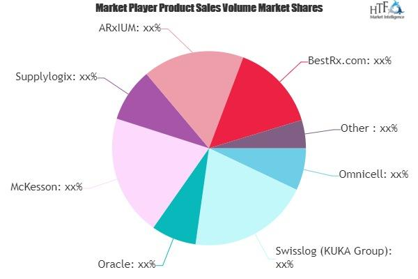 Pharmacy Management Software Market