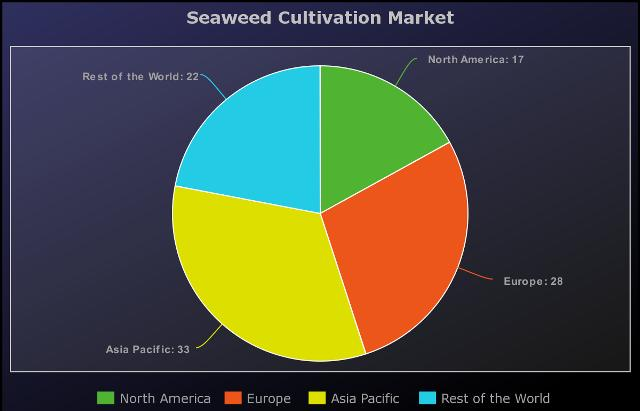 Latest Seaweed Cultivation Market Expected to Grow at 30.2
