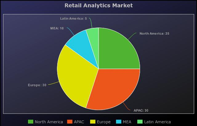 Current and Future Analysis of Retail Analytics Market Growth